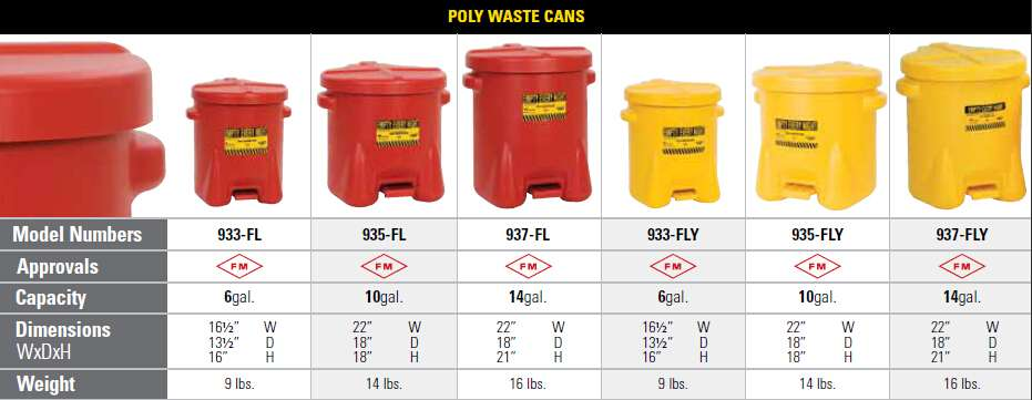 spain Poly waste and Biohazardous Cans