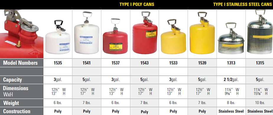 uae Type-I Safety Cans